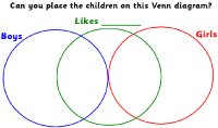 Venn Diagram Activity
